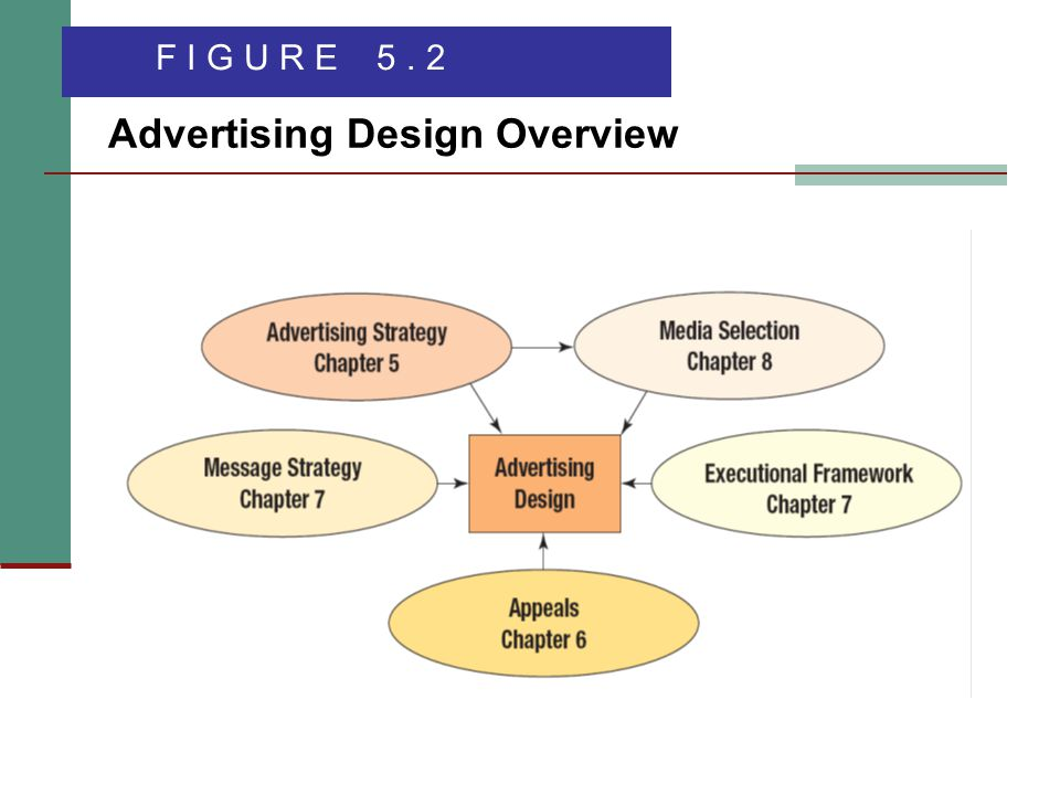 Advertising Design Overview