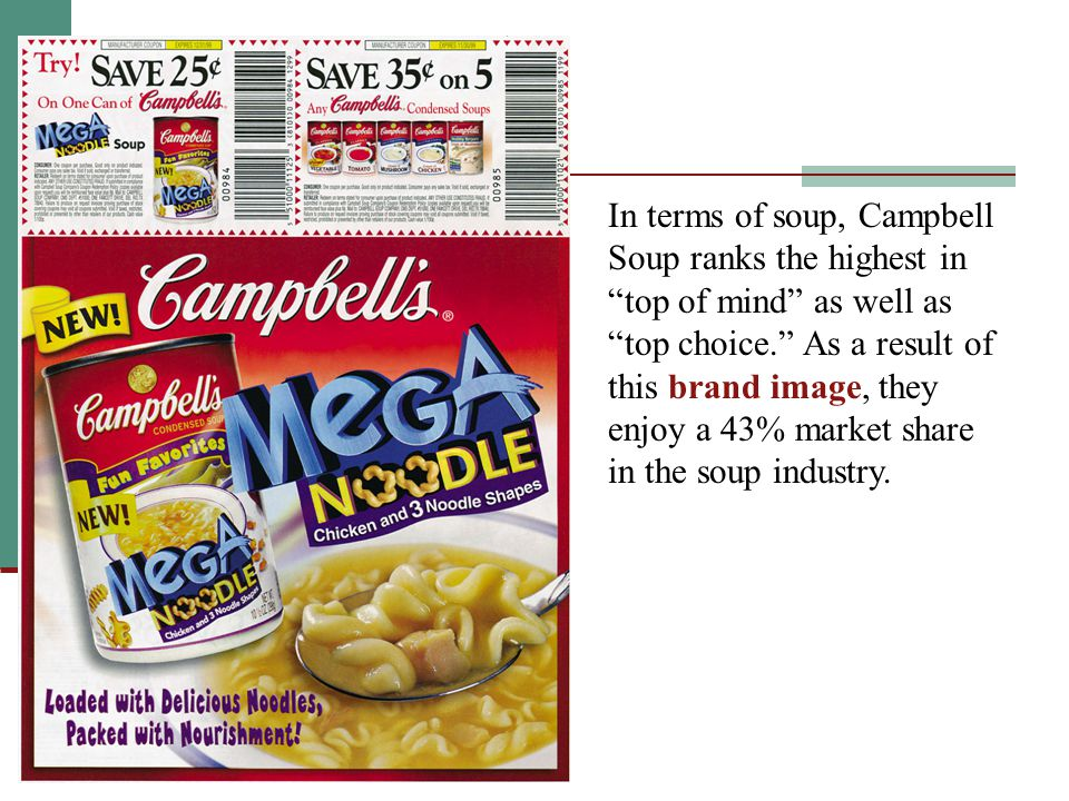 In terms of soup, Campbell Soup ranks the highest in top of mind as well as top choice. As a result of this brand image, they enjoy a 43% market share in the soup industry.