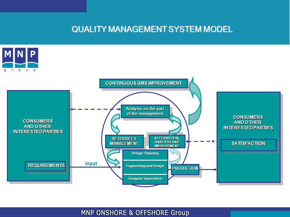 QUALITY MANAGEMENT SYSTEM MODEL