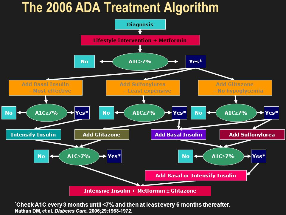 Approved Antidiabetic Medications in the US