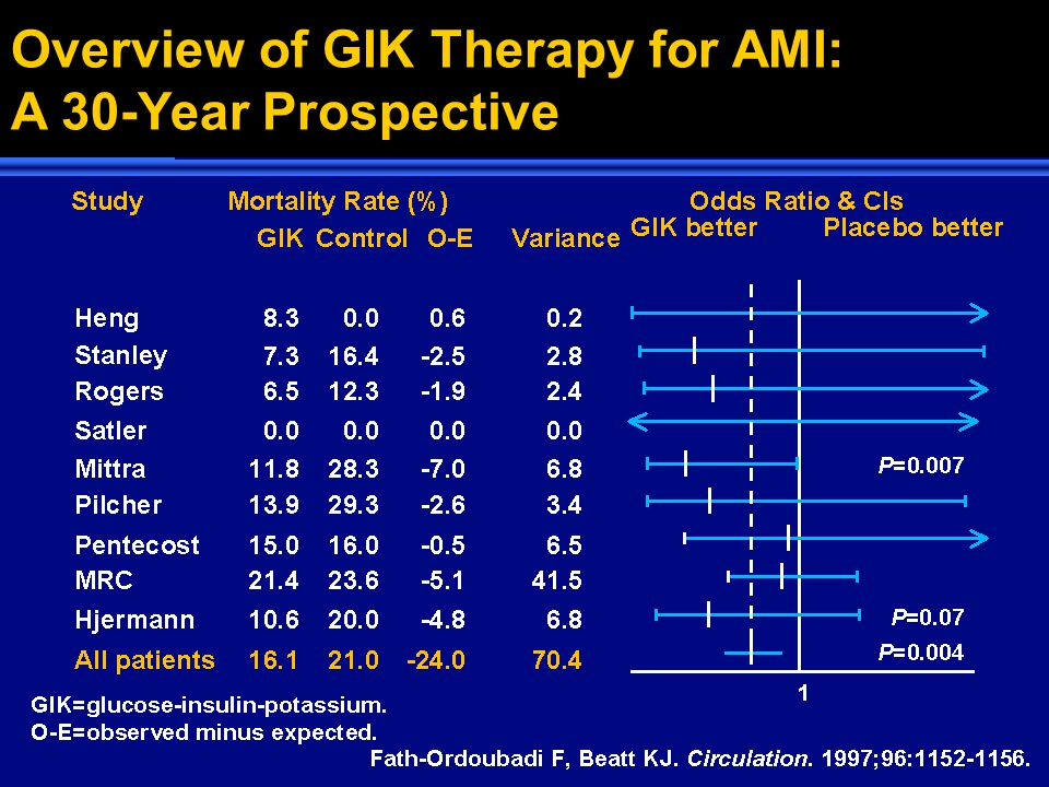 Intensive insulin therapy in critically ill patients.