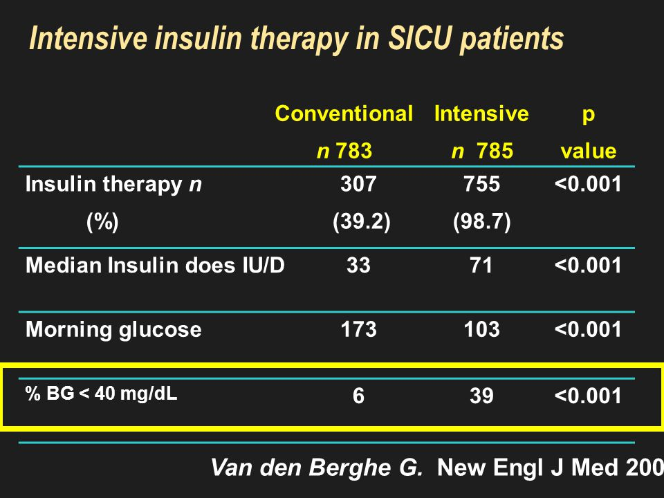 Intensive insulin therapy in SICU patients: Improves survival
