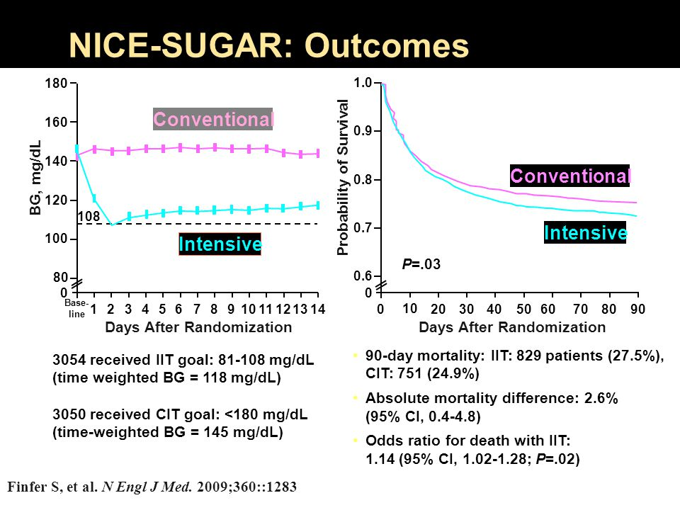 Glycemic Targets in Hospital Patients 2004