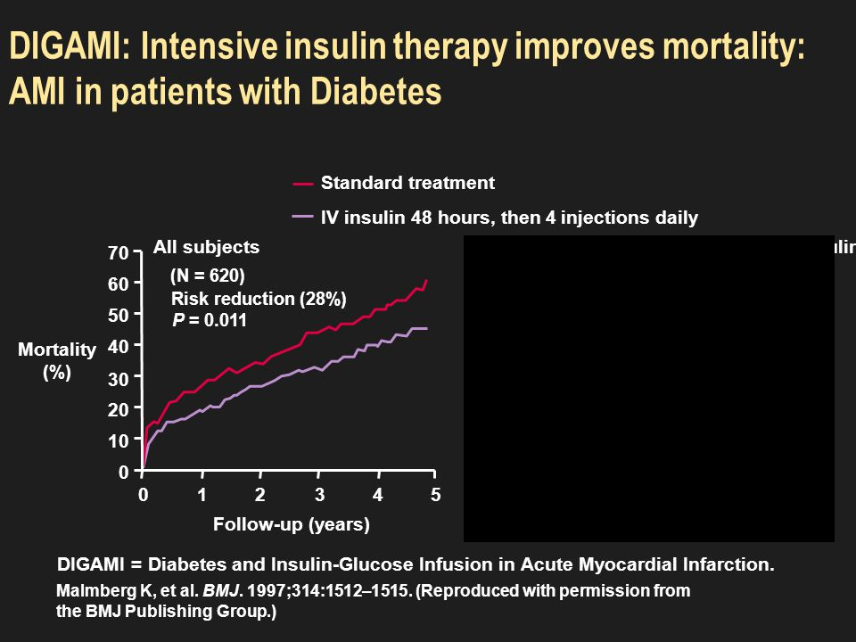 NICE-SUGAR: Outcomes Conventional Conventional Intensive Intensive