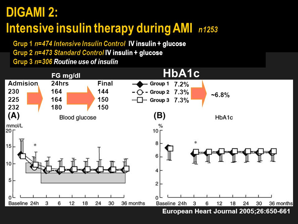 DIGAMI: Intensive insulin therapy improves mortality: AMI in patients with Diabetes