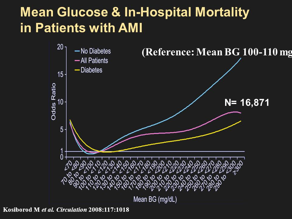 DIGAMI 2: Intensive insulin therapy during AMI n1253