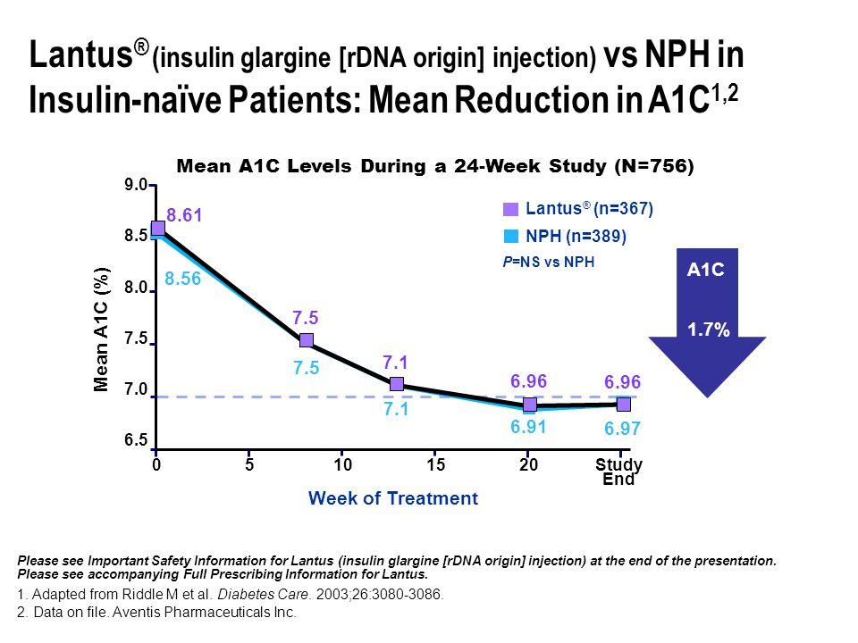 Fixed-Mixed Insulins HUMULIN (NPH/REG) 70/30 50/50