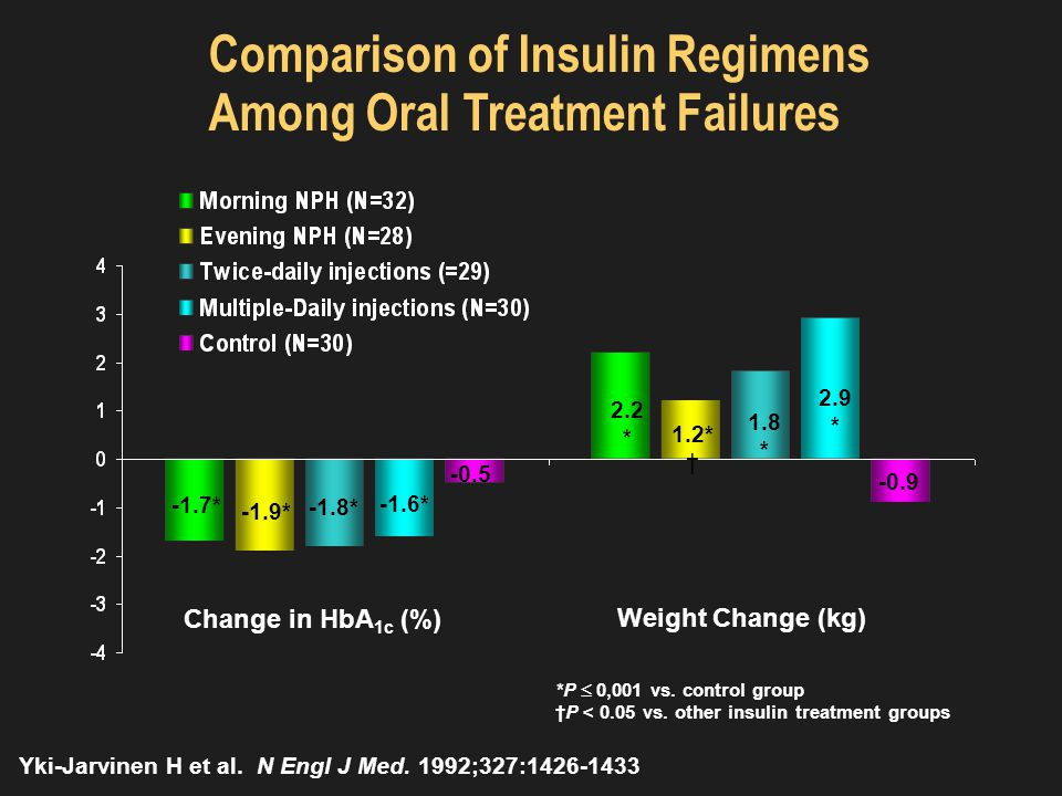 Addition of Biphasic, Prandial, or Basal Insulin to Oral Therapy; Primary and Secondary Outcomes at 1 Year