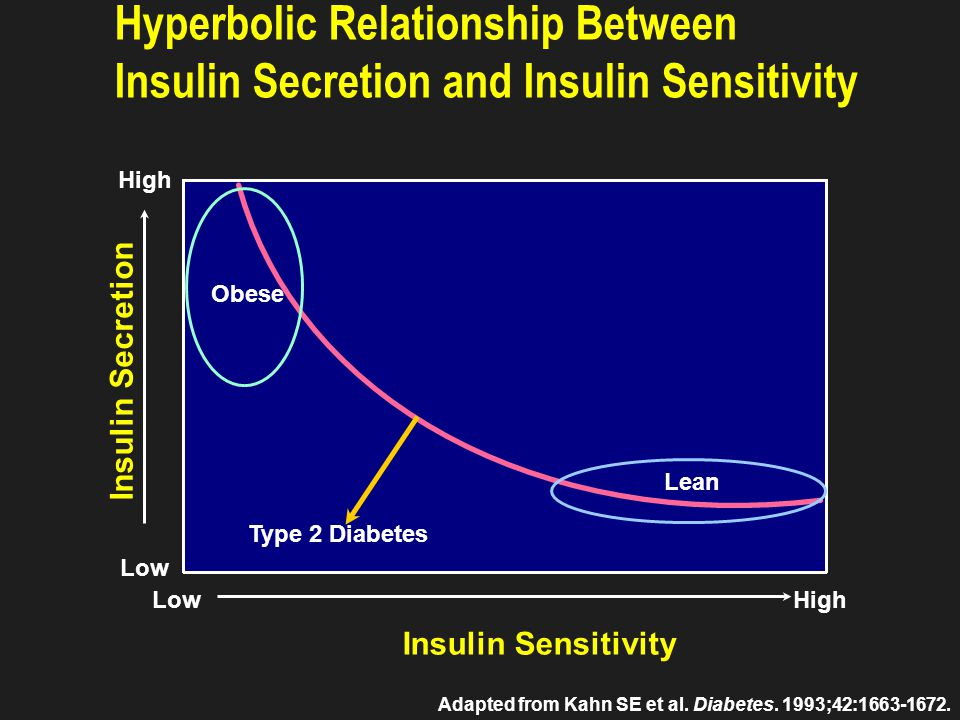 Slide 3-23 T1DM a state of insulin deficiency Insulin as replacement basal/bolus pattern. 75. 50.