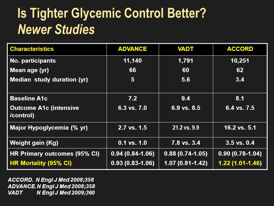 NG IGT T2DM METABOLIC SYNDROME BP (mmHg) >130/85