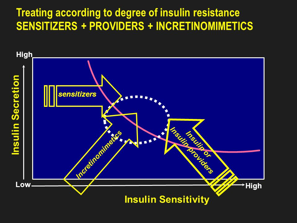 Insulin Dosage Schedules