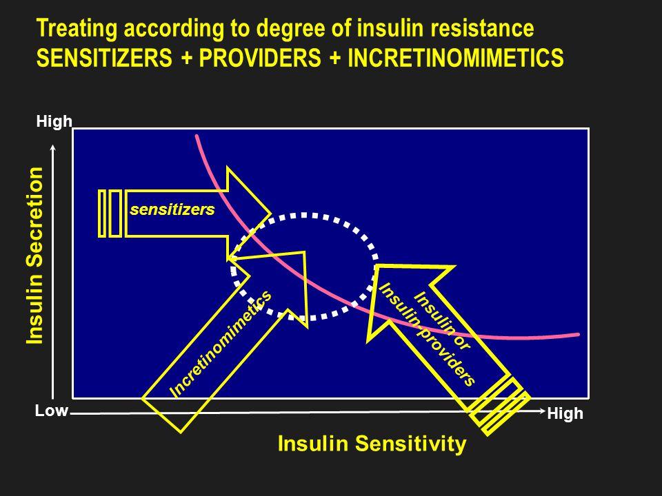 Insulin Dosage Schedules