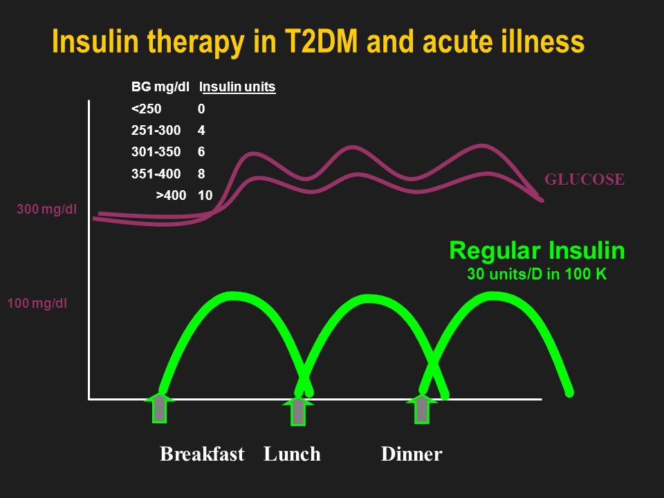 Treating according to degree of insulin resistance