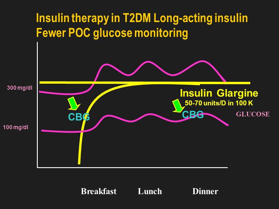 GLYCEMIC CONTROL REGULAR INSULIN SLIDING SCALE (RISSC)