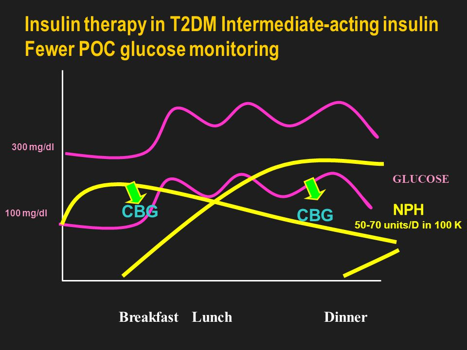Mean Blood Glucose Levels During Insulin Therapy