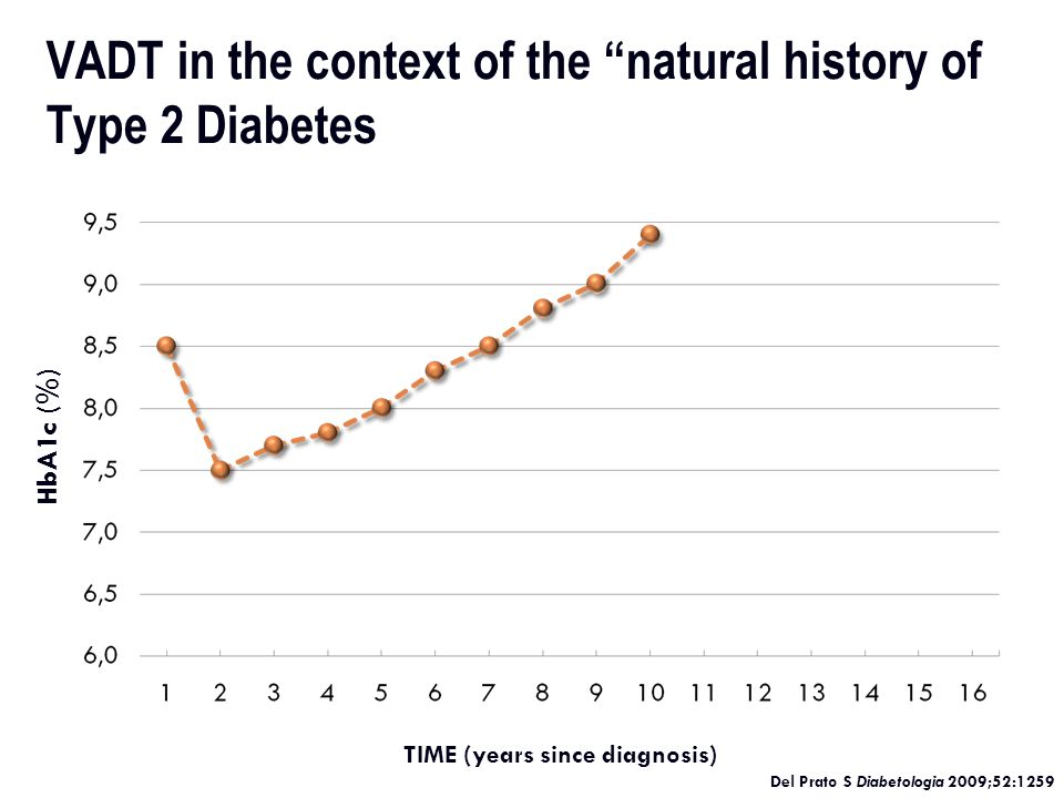 Glycemic Control and Complications Older Studies -10 years latter