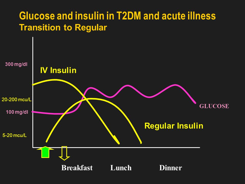 Insulin in acute illness: Continuous Intravenous Insulin Protocol (CIIP)