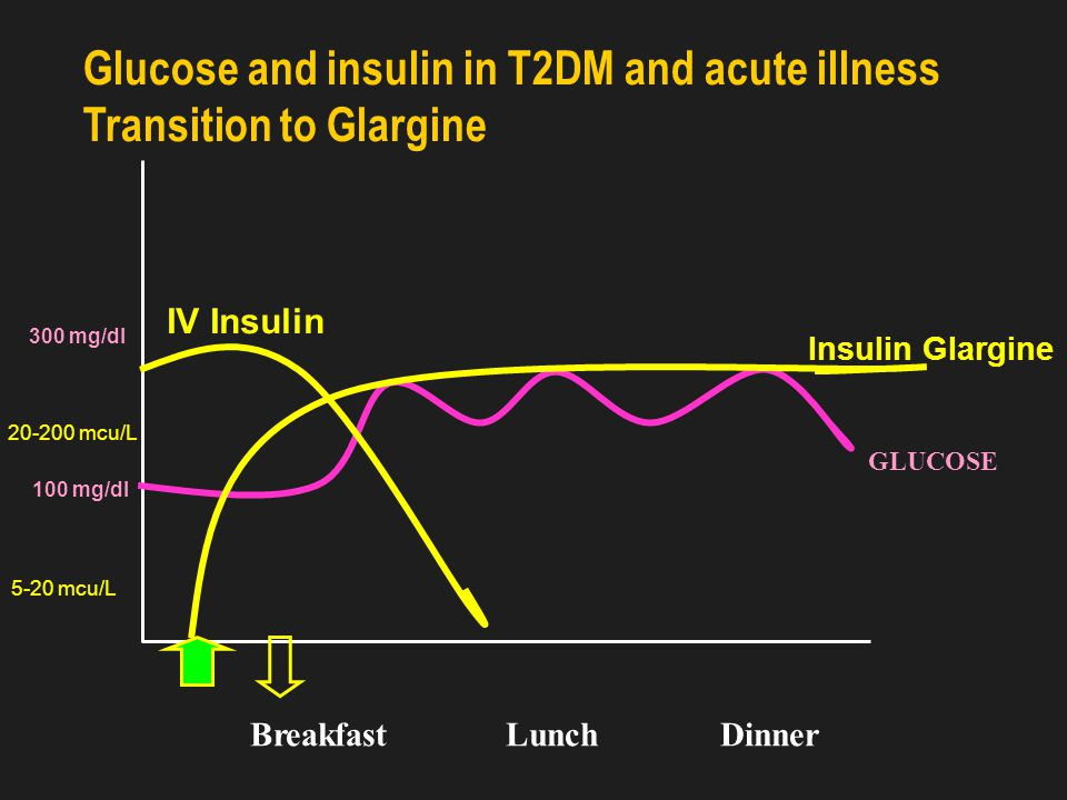 Insulin therapy in T2DM and acute illness Intravenous Insulin Therapy