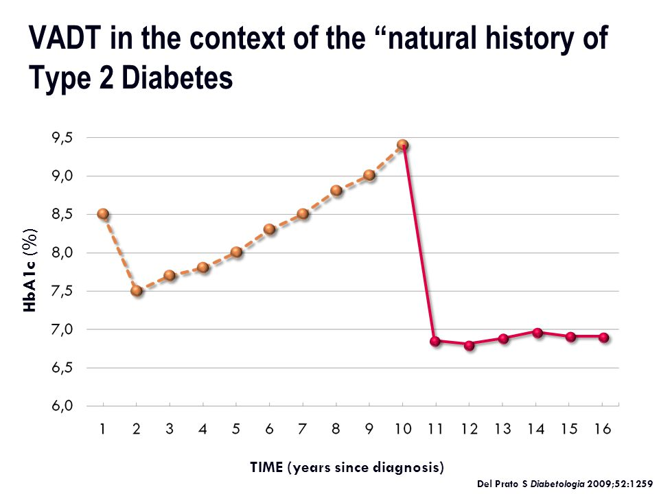 Is Tighter Glycemic Control Better Newer Studies