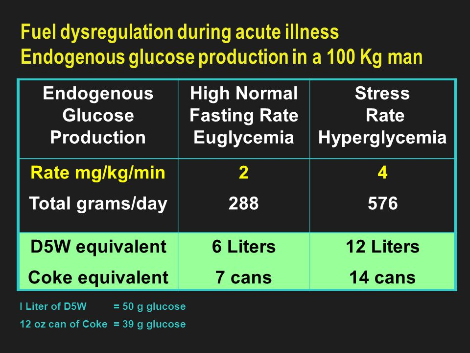 Fuel dysregulation during acute illness and starvation