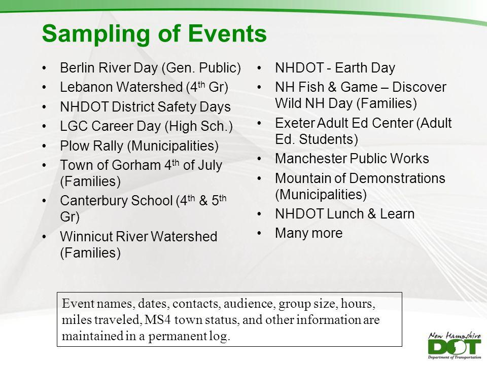 Sampling of Events Berlin River Day (Gen. Public)