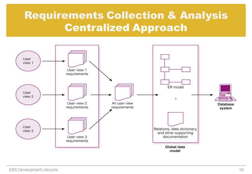 Requirements Collection & Analysis Centralized Approach