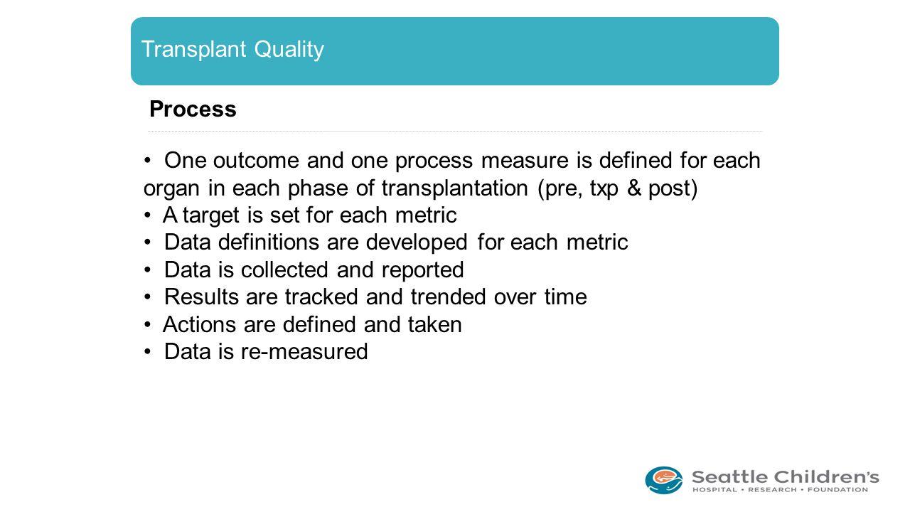 Transplant Quality Process.