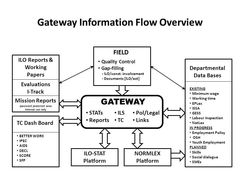 Gateway Information Flow Overview