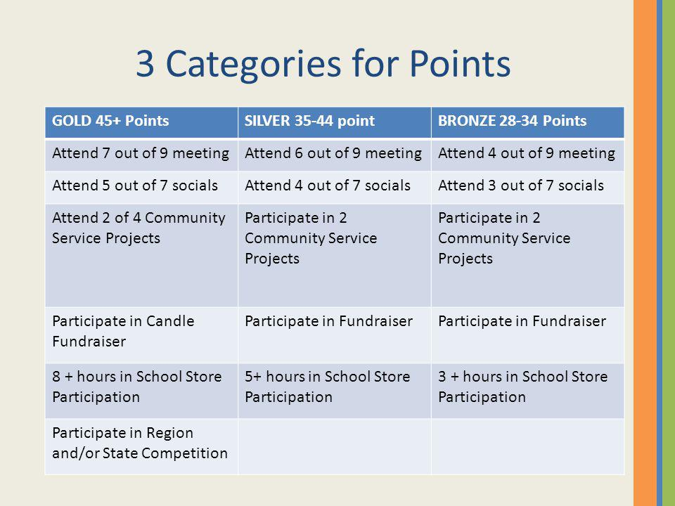 3 Categories for Points GOLD 45+ Points SILVER point