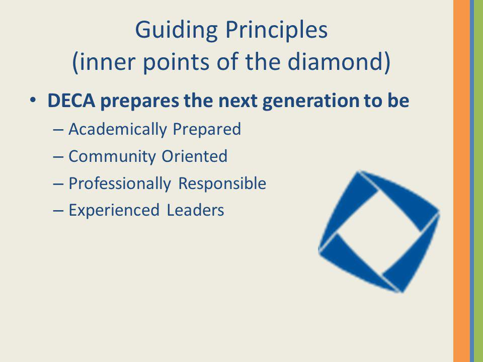 Guiding Principles (inner points of the diamond)