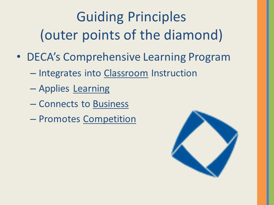 Guiding Principles (outer points of the diamond)
