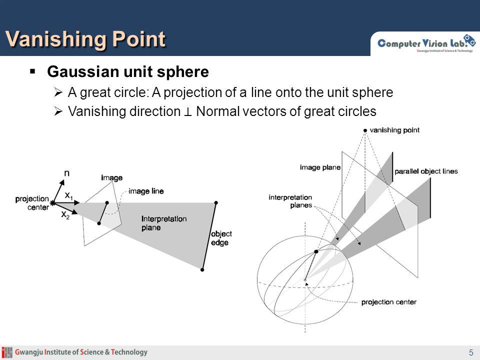 Vanishing Point Gaussian unit sphere