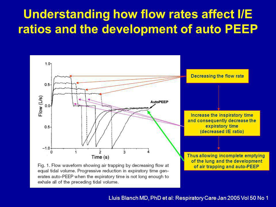 Understanding how flow rates affect I/E ratios and the development of auto PEEP