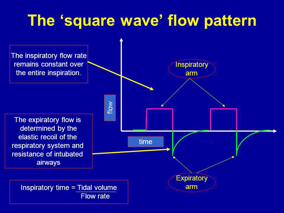 The 'square wave' flow pattern