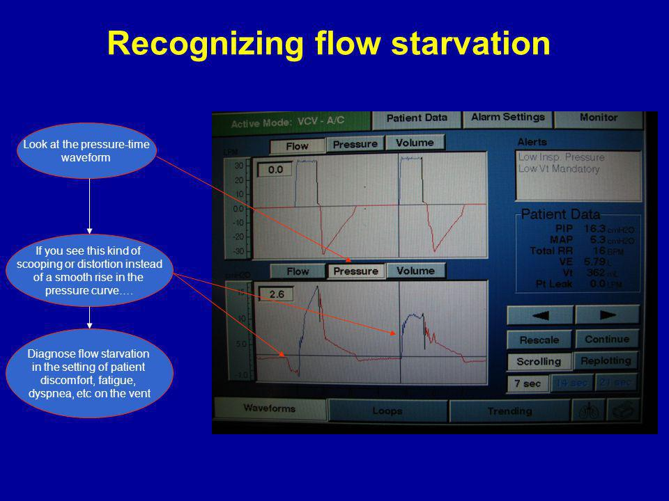 Recognizing flow starvation