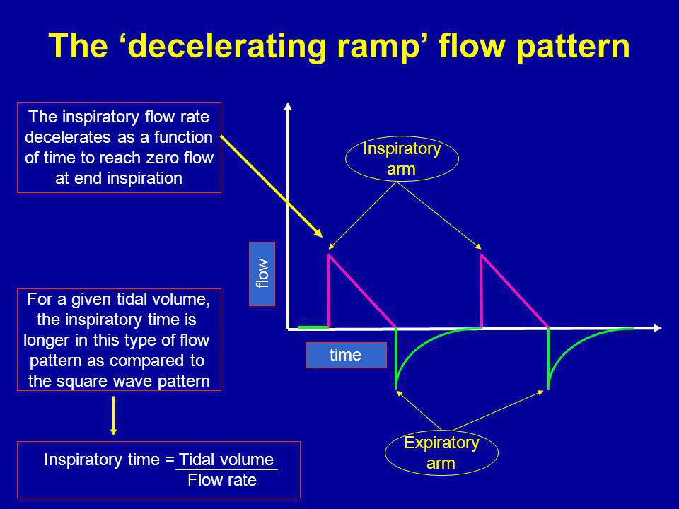 The 'decelerating ramp' flow pattern