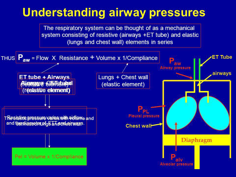 Understanding airway pressures