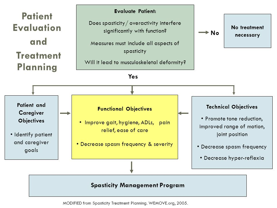 Patient Evaluation and Treatment Planning