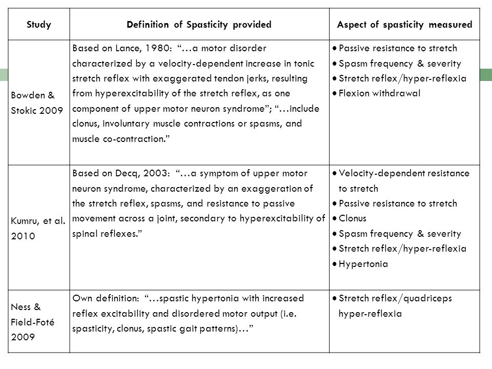 Definition of Spasticity provided Aspect of spasticity measured