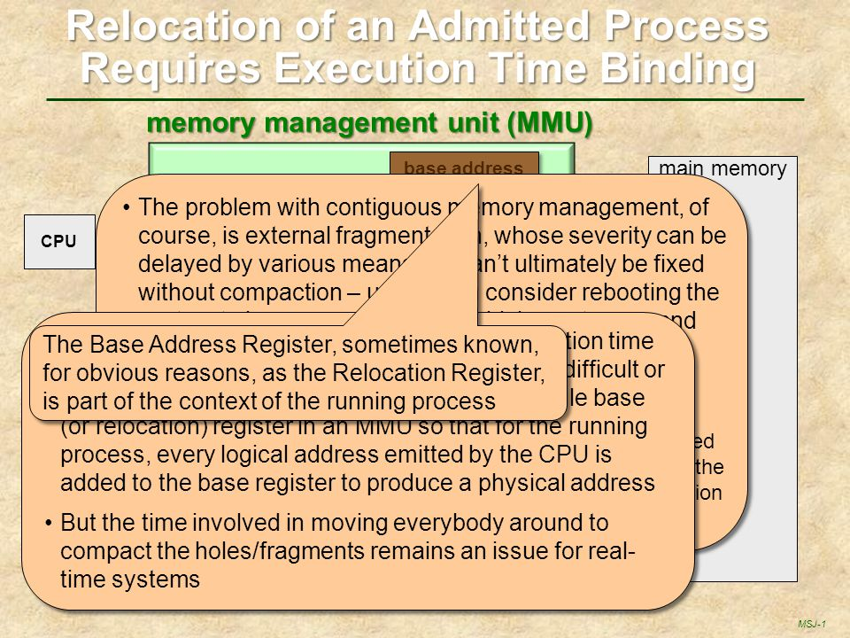 Relocation of an Admitted Process Requires Execution Time Binding