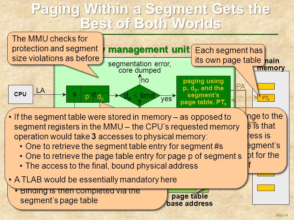 Paging Within a Segment Gets the Best of Both Worlds