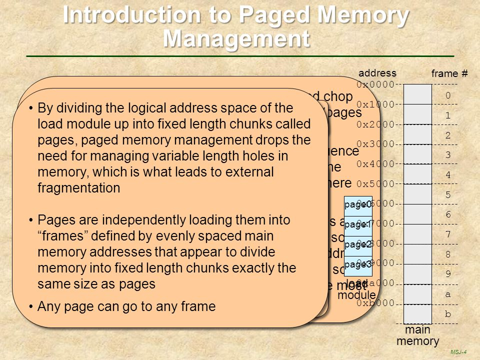 Introduction to Paged Memory Management