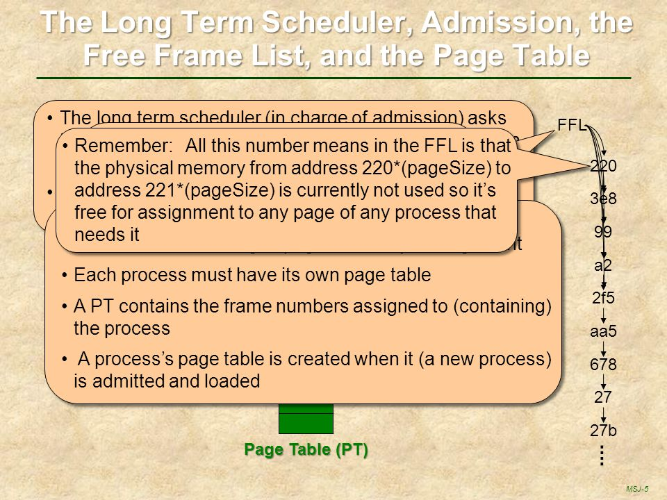 The Long Term Scheduler, Admission, the Free Frame List, and the Page Table