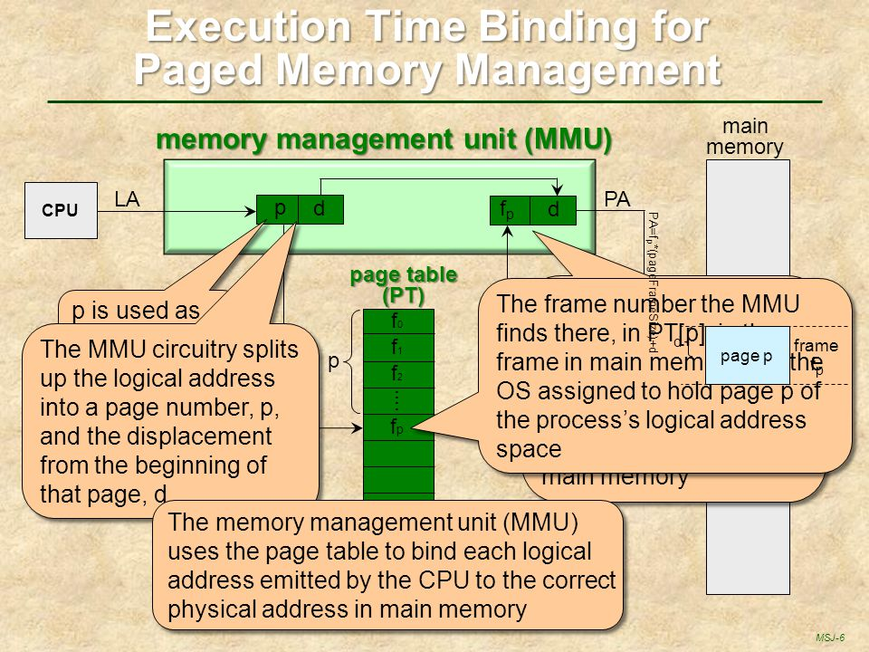 Execution Time Binding for Paged Memory Management