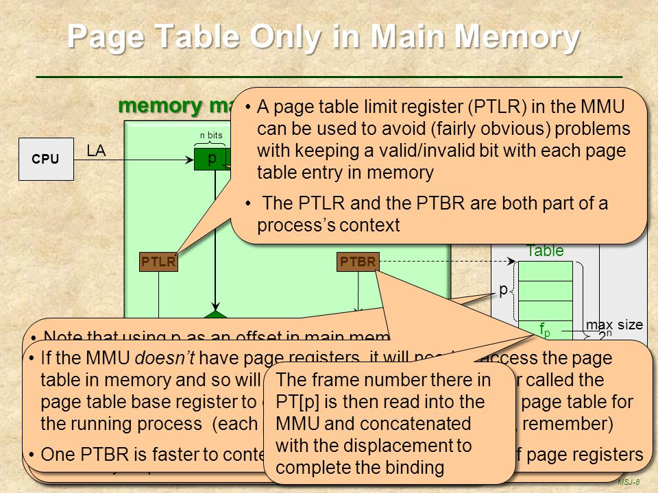 Page Table Only in Main Memory memory management unit (MMU)