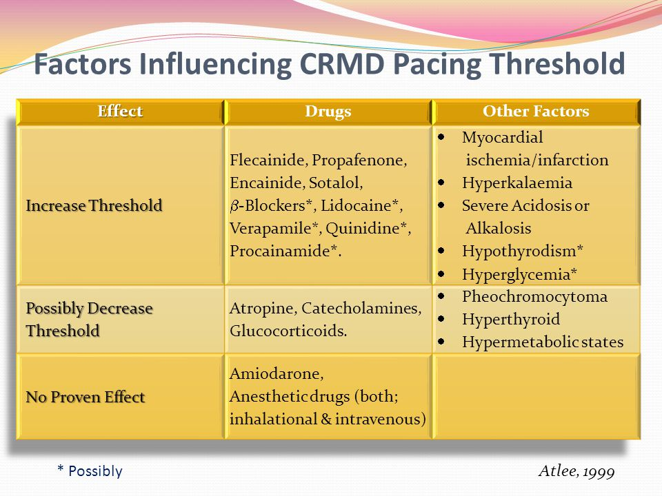 Factors Influencing CRMD Pacing Threshold