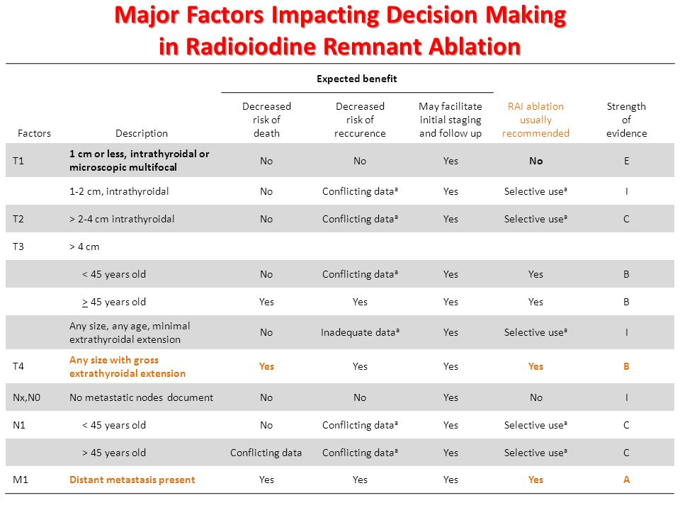 Major Factors Impacting Decision Making in Radioiodine Remnant Ablation