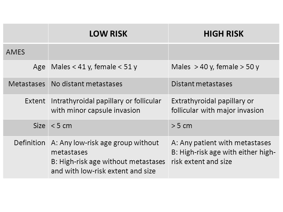 LOW RISK HIGH RISK AMES Age Males < 41 y, female < 51 y