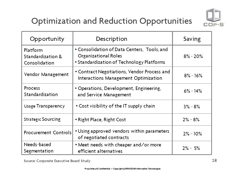 Optimization and Reduction Opportunities