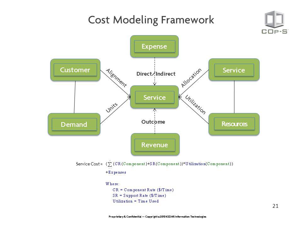 Cost Modeling Framework
